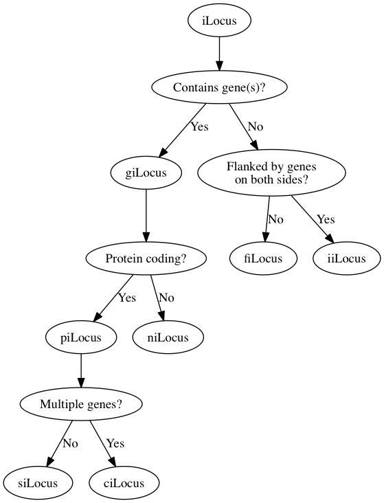 Chart, take 1
