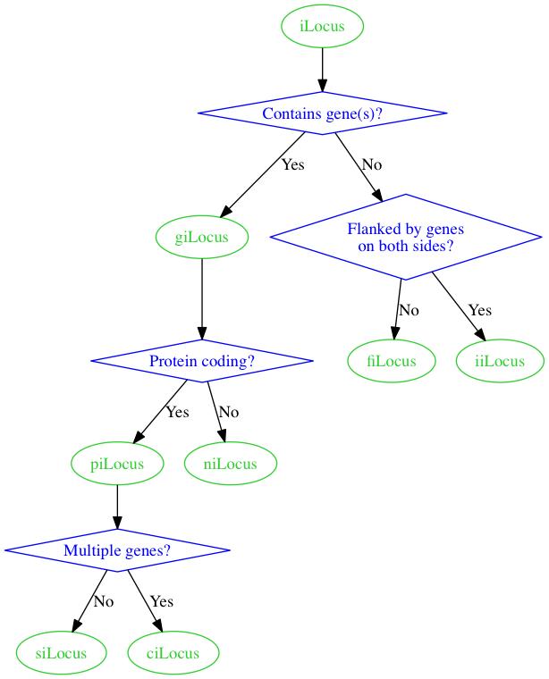 Chart, take 2