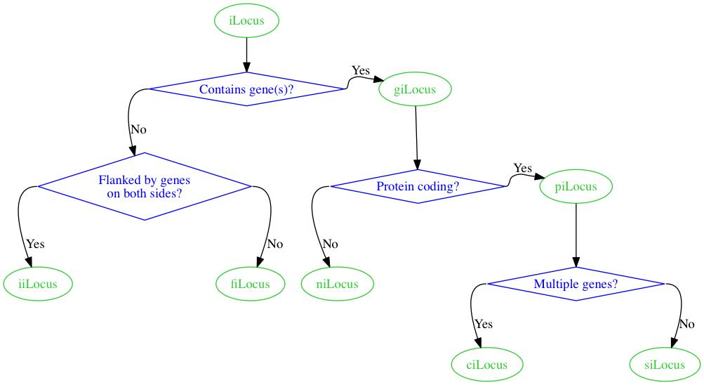Chart, take 4