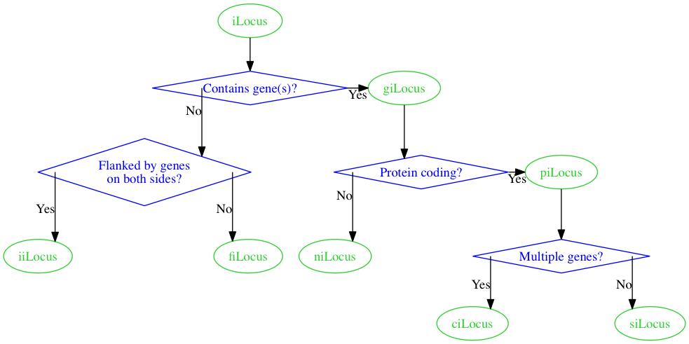 Chart, take 5